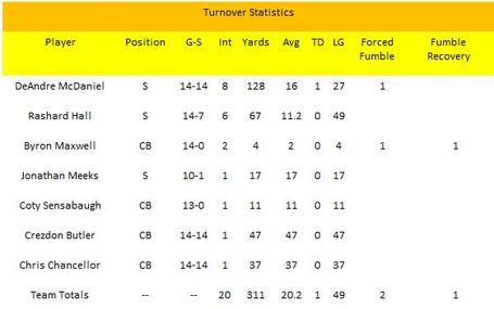 Turnover_statistics_09_dbs_medium