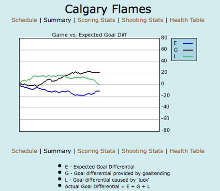 Flames_season_summary_table_medium