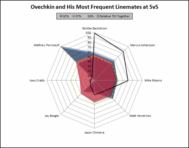 Ovechkin_linemates_large