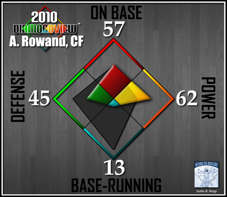 Batter-diamondview-cf-rowand_medium