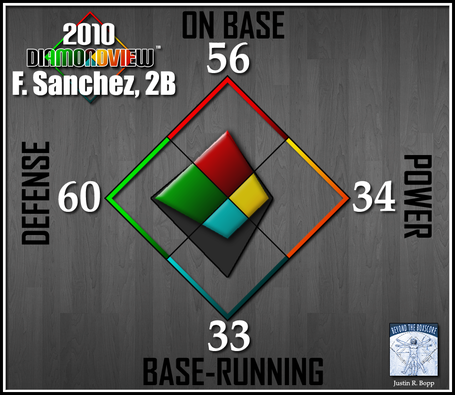 Batter-diamondview-2b-sanchez_medium