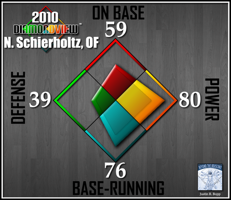 Batter-diamondview-of-schierholtz_medium