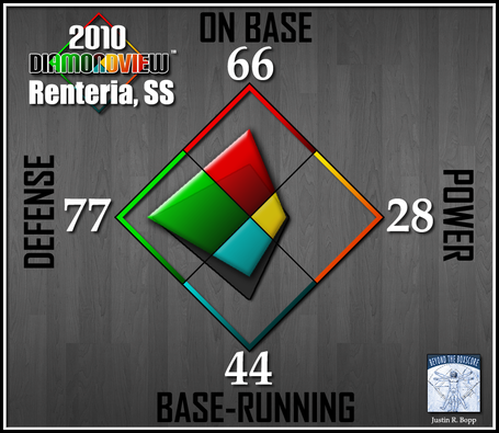Batter-diamondview-ss-renteria_medium