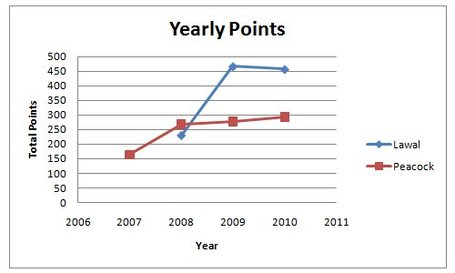 Yearlypoints_medium