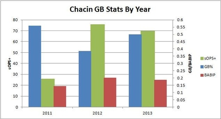 Chacin_gb_stats_by_year_medium