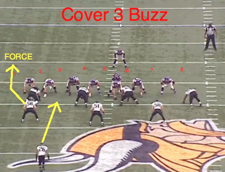 how to play as defensive back in zone coverage