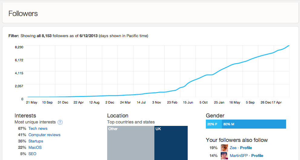 Twitter now lets all users see their full tweet and follower stats