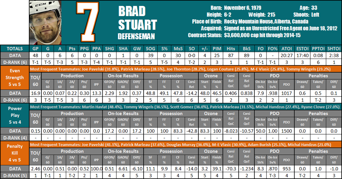 Brad_stuart_player_card_medium