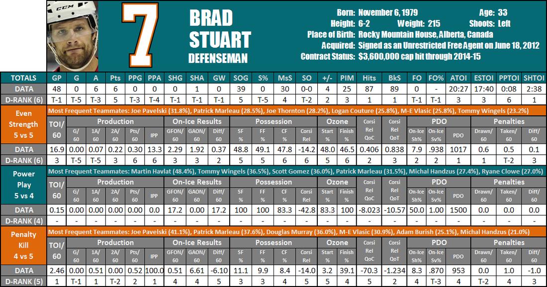 Brad_stuart_player_card_medium