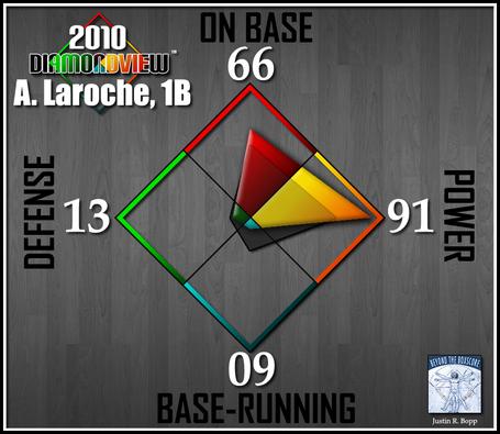 Batter-diamondview-1b-laroche_medium