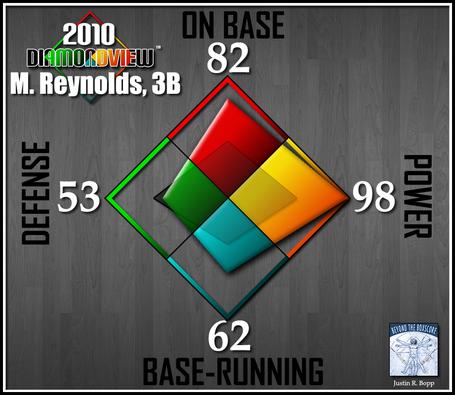 Batter-diamondview-3b-reynolds_medium