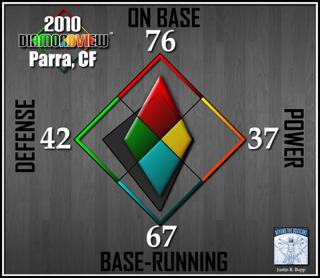 Batter-diamondview-cf-parra_medium