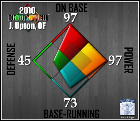 Batter-diamondview-of-jupton_medium