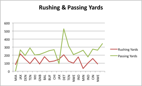 Rushing_and_passing_yards_medium