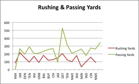 Rushing_and_passing_yards_medium