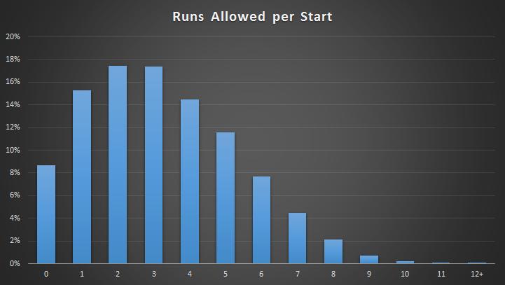 Runs_per_start
