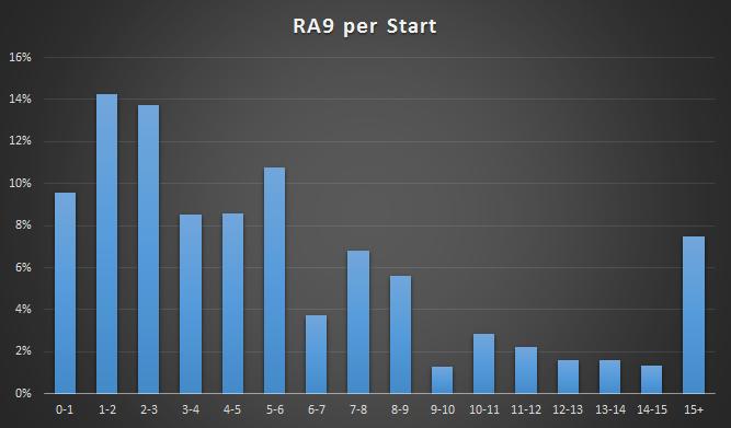 Ra9_per_start