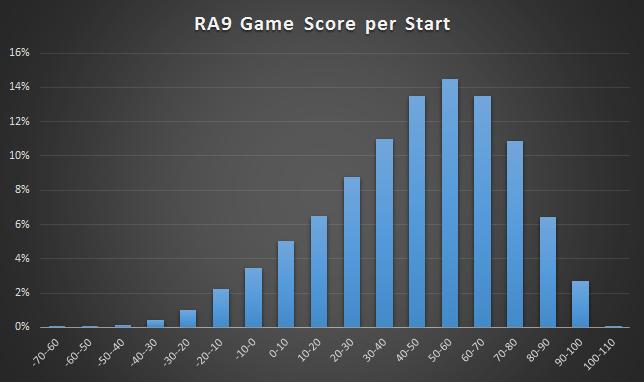 Ra9_game_score_per_start