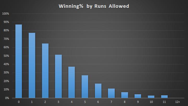 Winning_percentage_ra