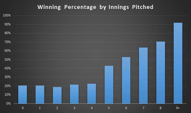 Winning_percentage_innings_pitched
