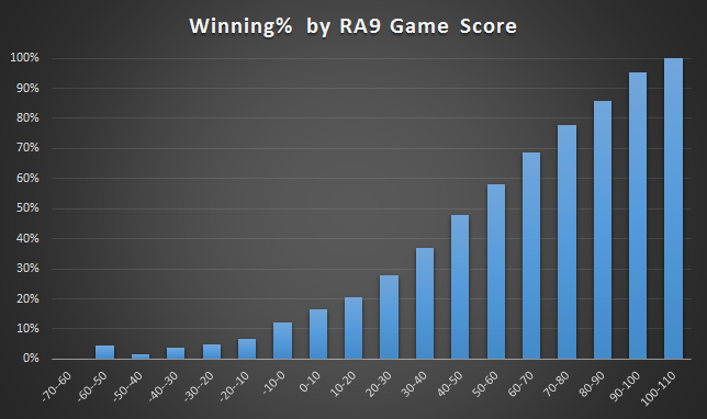 Winning_percentage_ra9_game_score