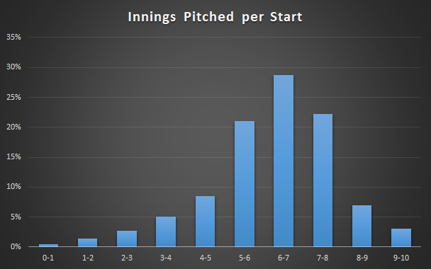 Innings_pitched_per_start