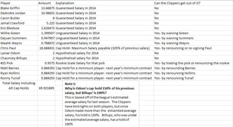 Hypothetical_billups-odom_contracts_6-14_medium