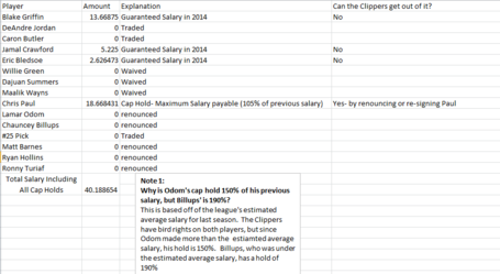 Clippers_renouncing_and_salary_dumping_medium