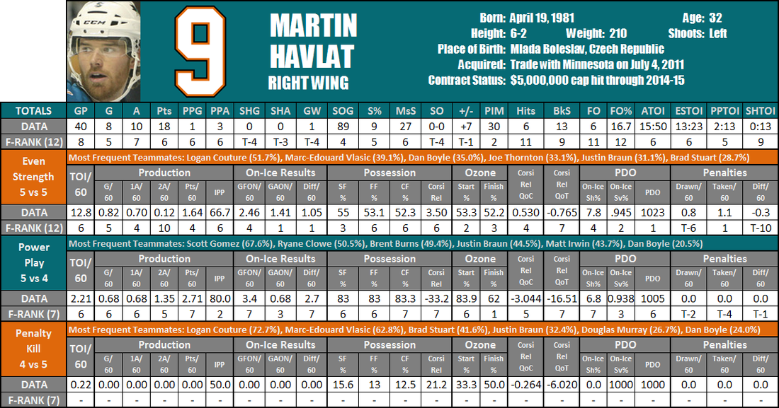Martin_havlat_player_card_medium