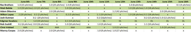 Bullpen_use_june_17th_medium
