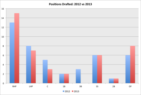Positions_drafted_-_2012_vs_2013_medium