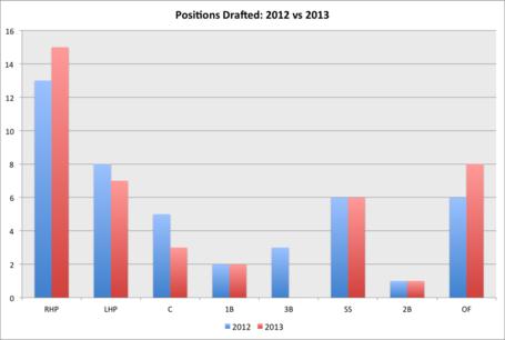 Positions_drafted_-_2012_vs_2013_medium
