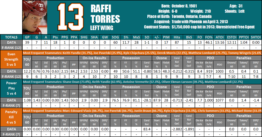 Raffi_torres_player_card_medium