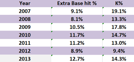 K_percentage_medium