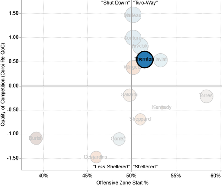 Joe_thornton_usage_chart_medium