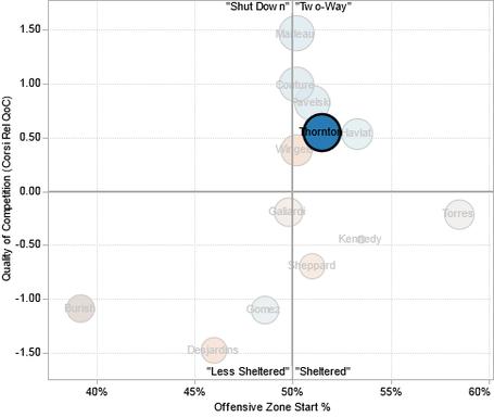 Joe_thornton_usage_chart_medium