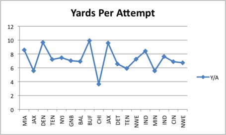Yards_per_attempt_medium