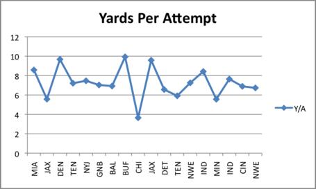 Yards_per_attempt_medium