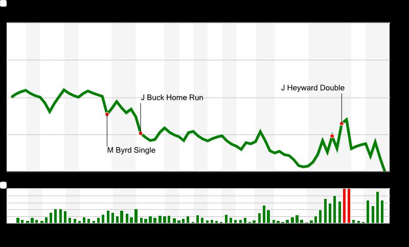Chart__5__