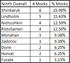 6-18-2013_mock_draft_devils_breakdown_medium
