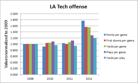 La_tech_offense_medium