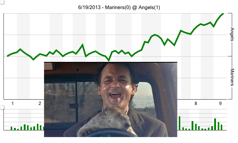 Groundhog_chart