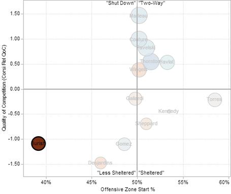 Adam_burish_usage_chart_medium