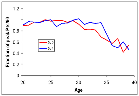 5v5_and_5v4_aging_profiles_medium