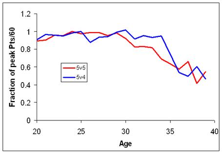 5v5_and_5v4_aging_profiles_medium