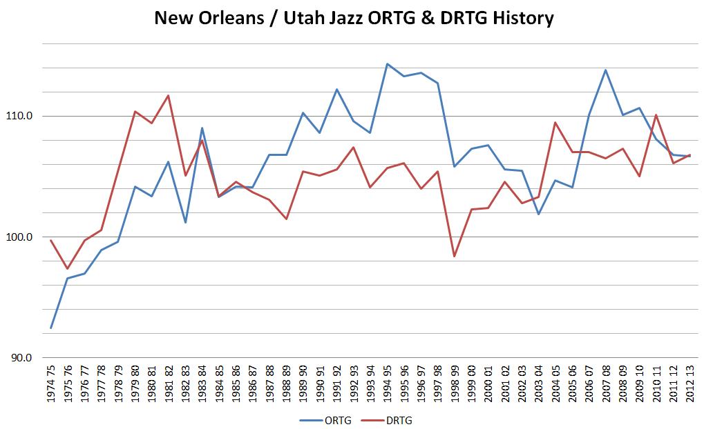 Jazz_history_ortg_drtg