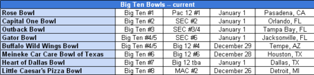 Big_ten_bowls_-_current_medium