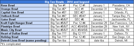 Big_ten_bowls_-_2014_medium