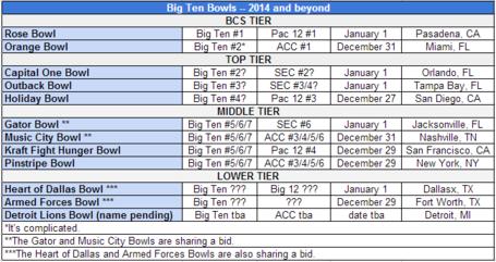 Big_ten_bowls_2014_3