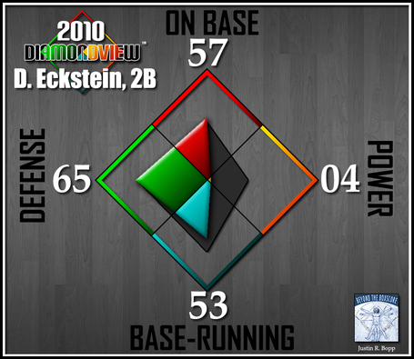 Batter-diamondview-2b-eckstein_medium